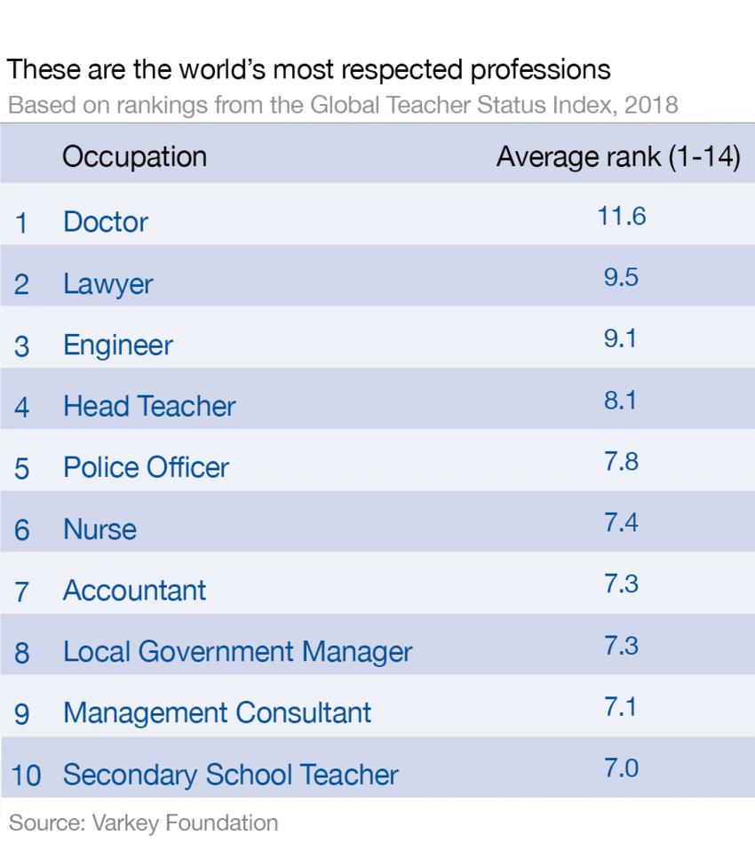 таблица с най-уважаваните професии